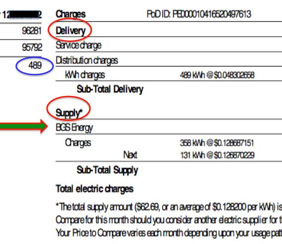 understanding your electric bill