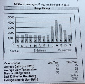 Average electric bill with solar panels