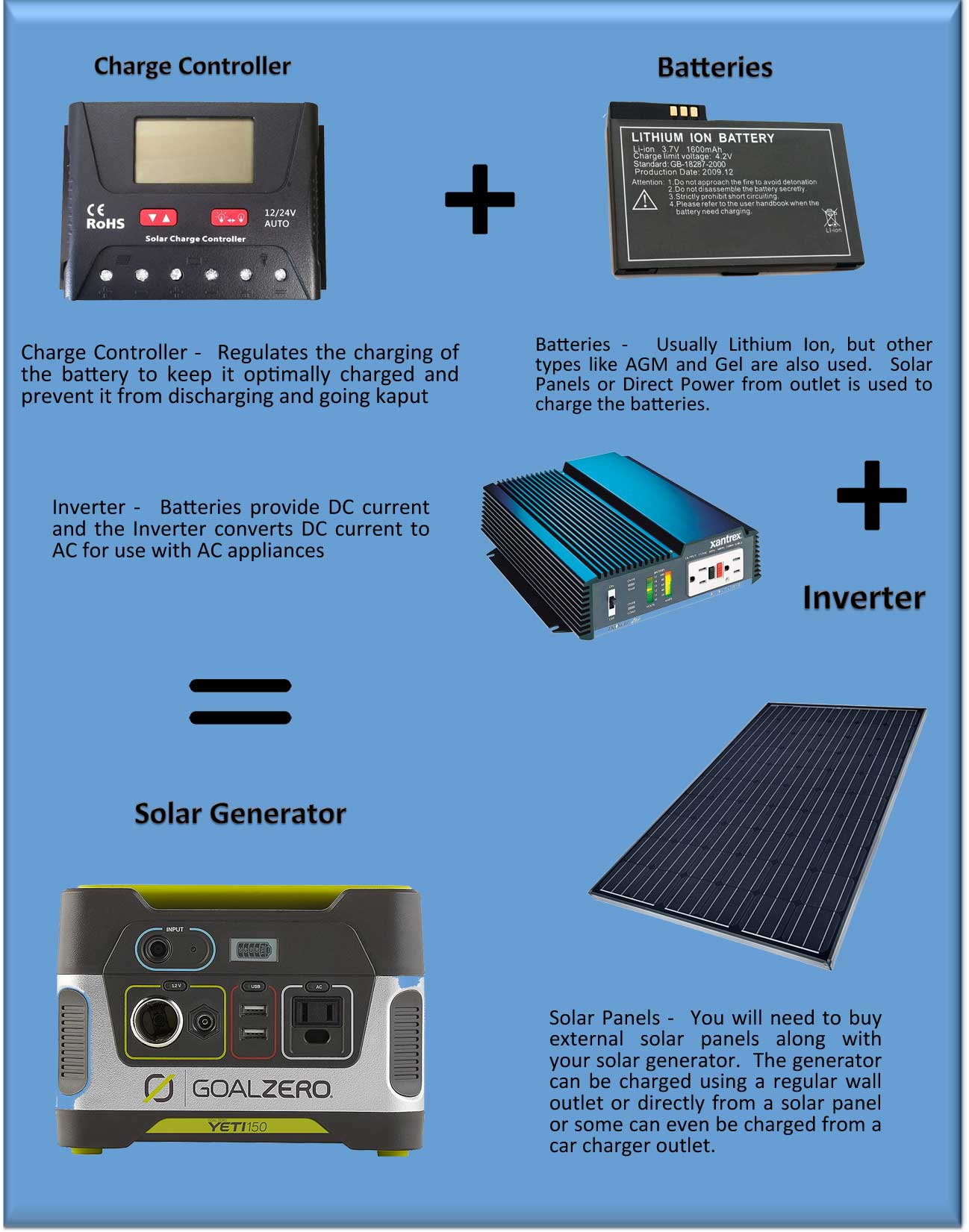 how does a solar generator work