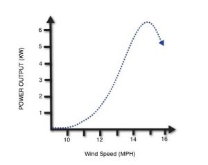home wind turbine power output