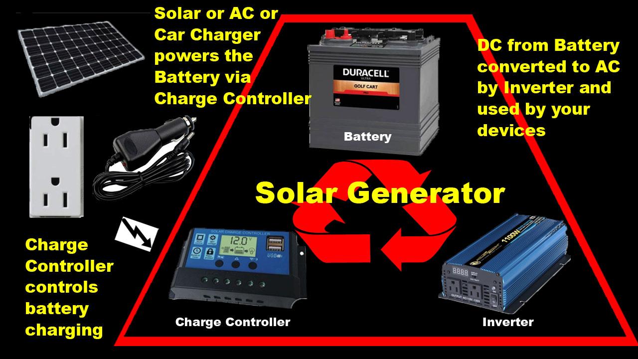 inside a solar generator
