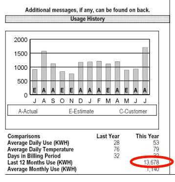 Annual Usage Kwh