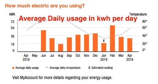 Daily Usage Kwh